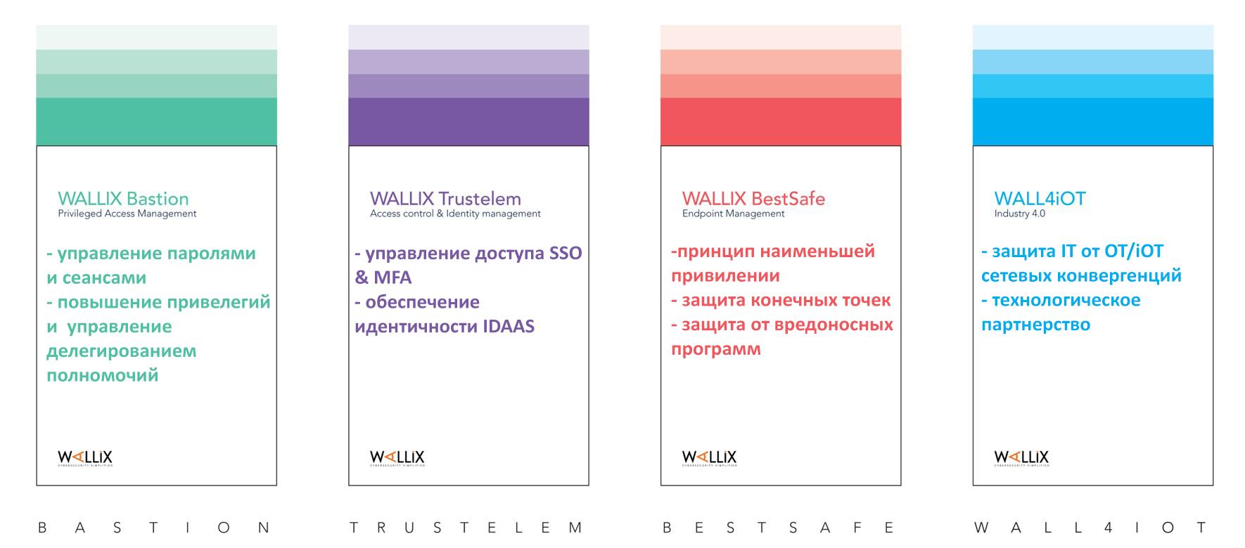 Портфель решений wallix