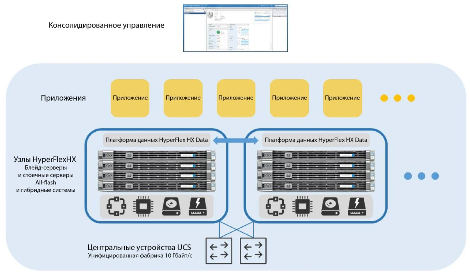 Система Cisco HyperFlex